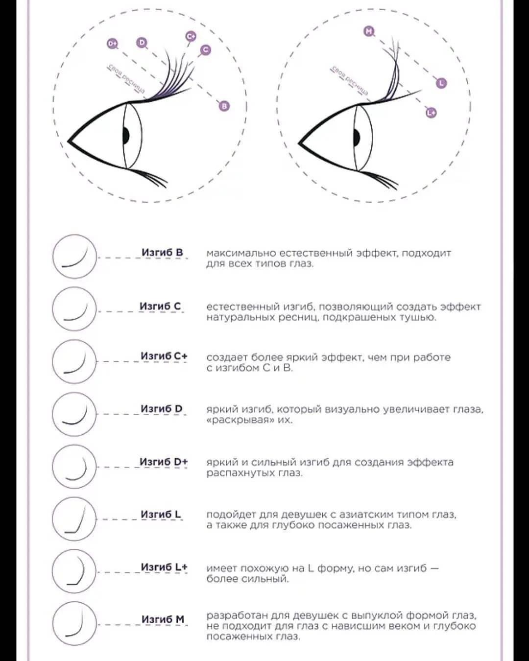 Завитки ресниц при наращивании - отличие, подбор по эффекту и форме глаз