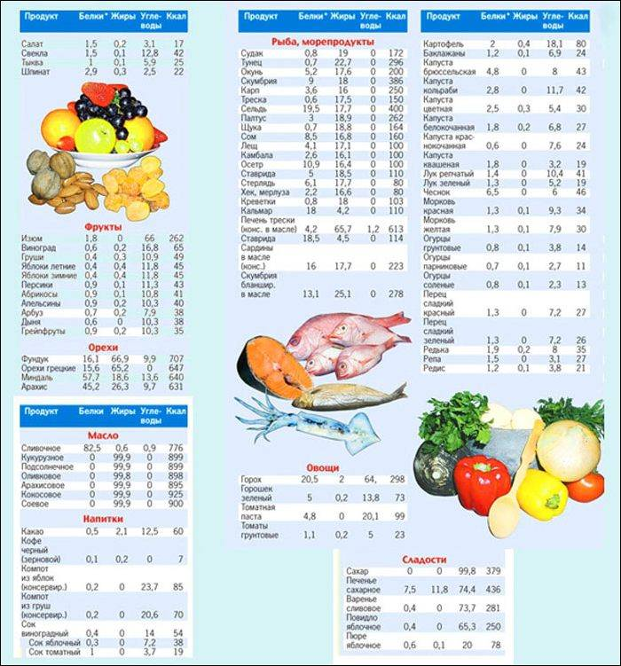 Диета для набора веса: меню, рецепты | food and health