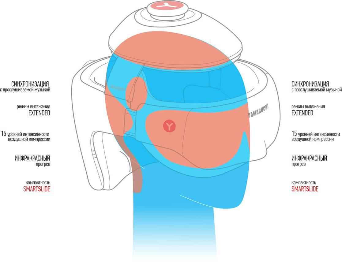 Массажер для глаз ямагучи: показания, техника использования