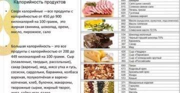 Правильное питание для набора веса девушке в домашних условиях