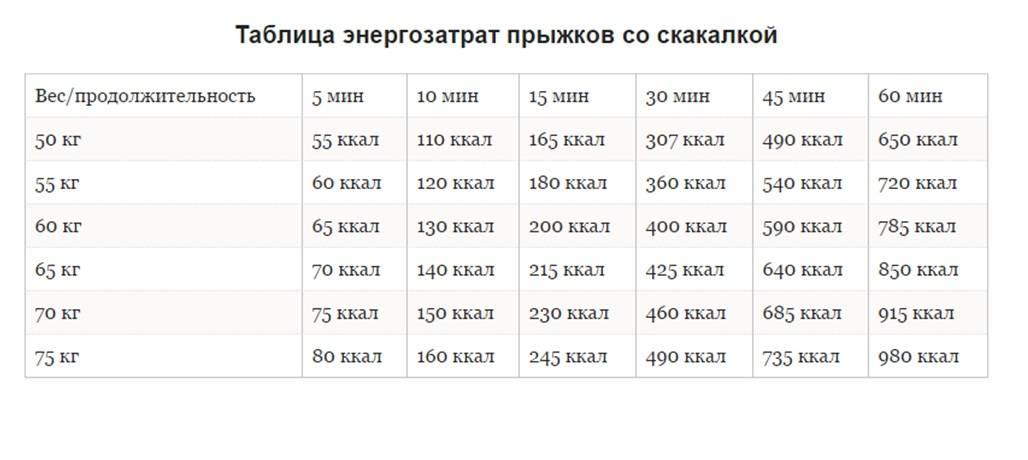 Прыжки на скакалке: польза и вред для похудения, сколько калорий сжигается