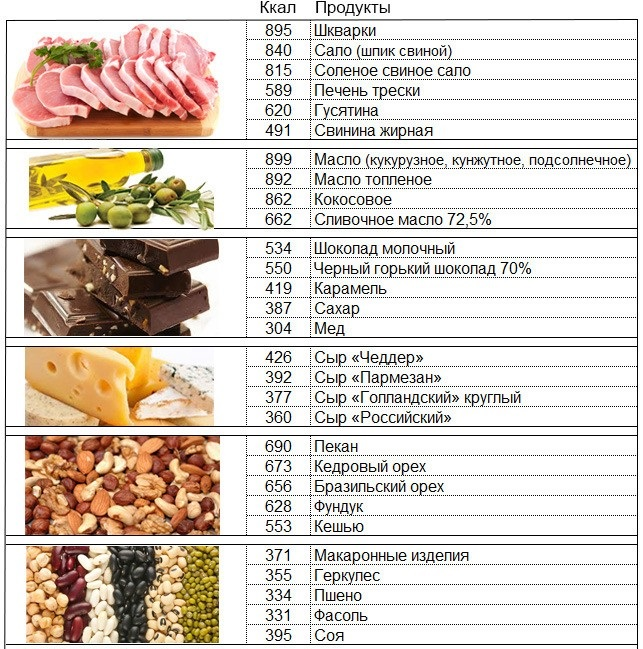 Как быстро потолстеть в домашних условиях - рацион питания, диета, упражнения