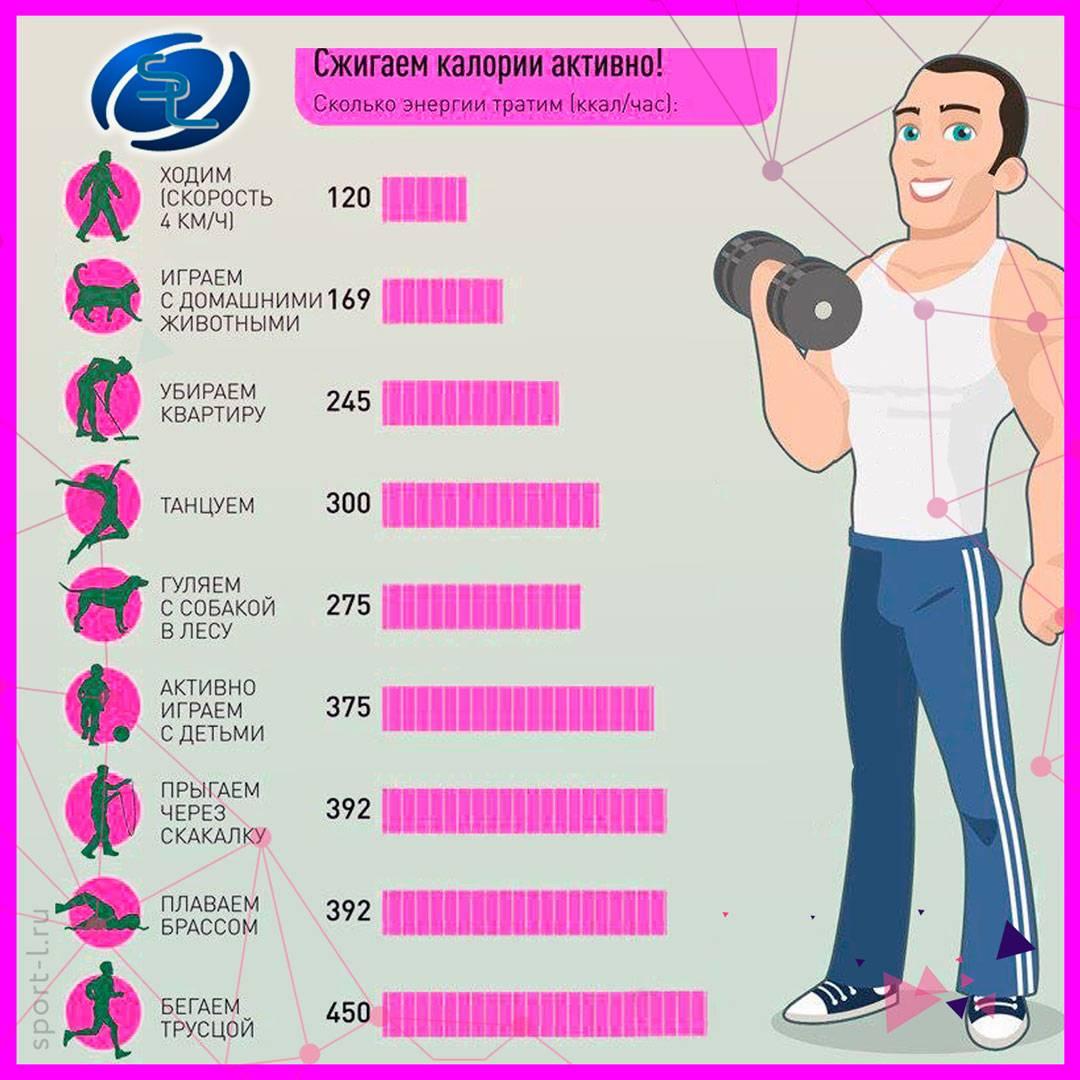 Можно ли похудеть с помощью скакалки - как правильно прыгать, комплексы упражнений, польза и результаты