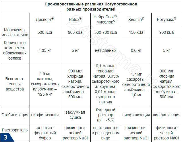 Препарат ксеомин: правила применения и особенности