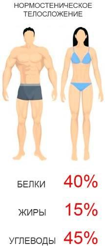Тренировки и питание по типу телосложения