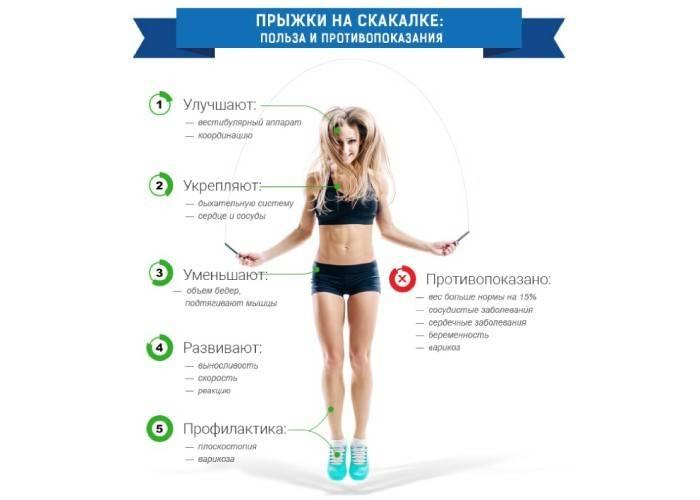 Скакалка от целлюлита и для похудения - таблица режима прыжков