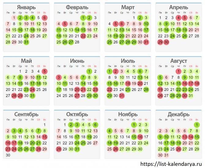 Лунный календарь маникюра на ноябрь 2020 года - благоприятные дни