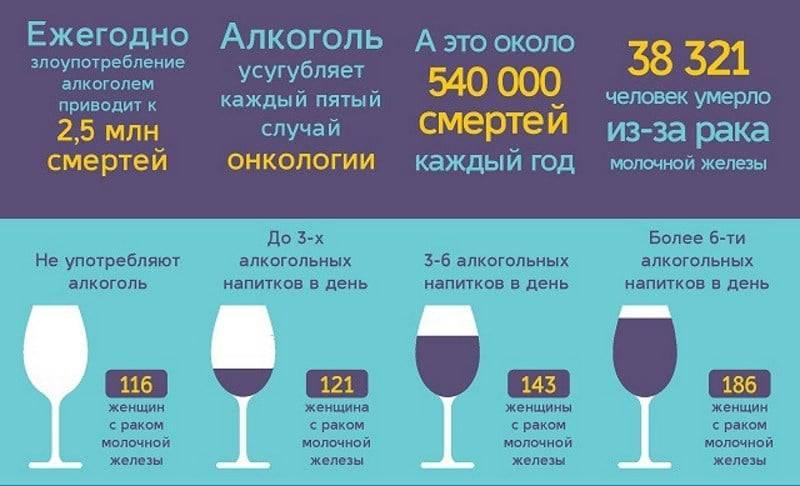 Алкоголь вызывает простатит операция простатит цена