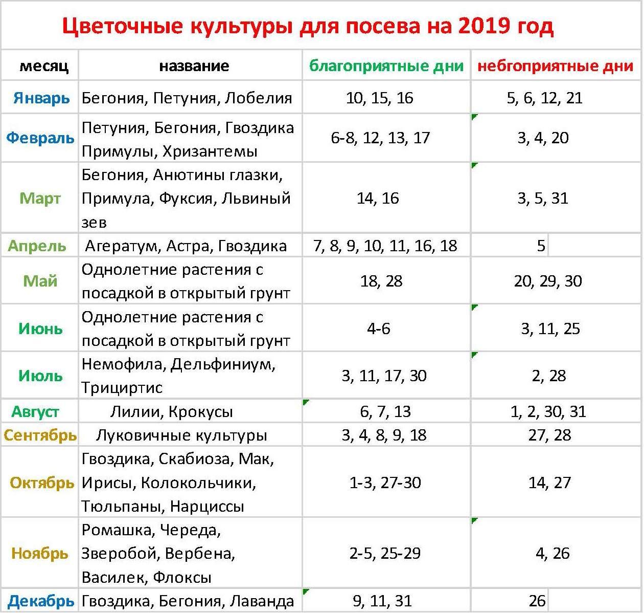 Лунный календарь маникюра на июль 2019 года