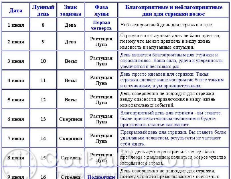 Точный лунный календарь здоровья на май 2021 года: подробная таблица