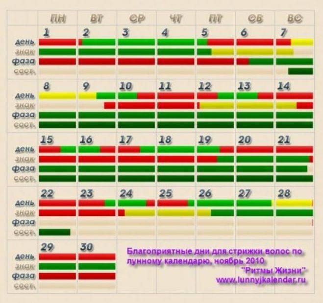 Лунный календарь стрижек на июнь 2020 года